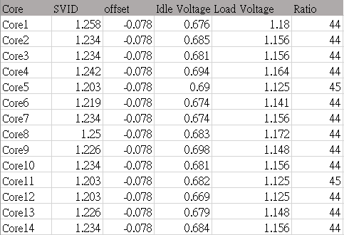 how to increase idle voltage at adaptive mode?