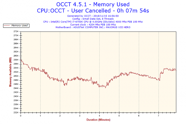 OCCT cpu usage drops to 0% for one second