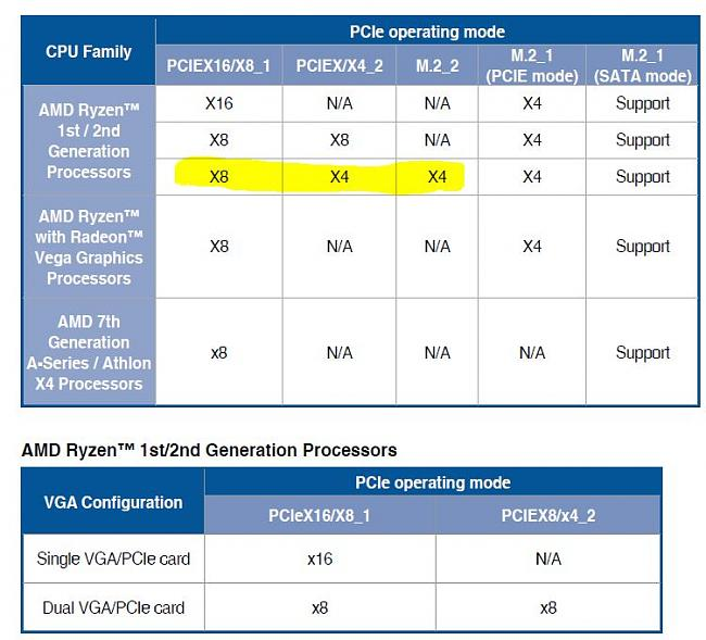 Crosshair VII: M 2 drives steal PCIE bandwidth