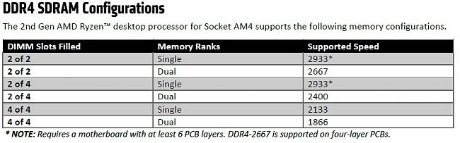ASUS X570 Motherboard Lineup - Questions about RAM-OC