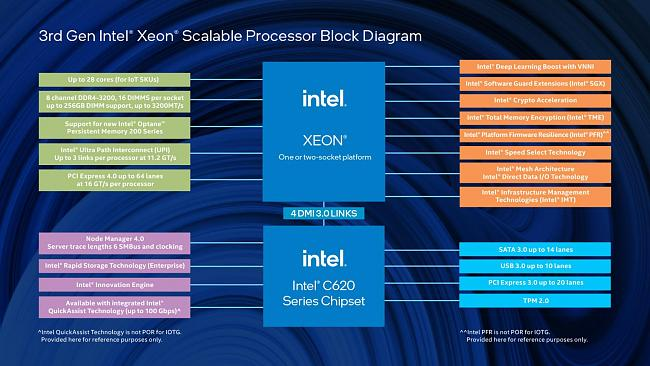 Click image for larger version.  Name:3rd-gen-xeon-sp-for-iot-block-diagram-rwd.jpg.rendition.intel.web.1648.927.jpg Views:4 Size:181.3 KB ID:88845