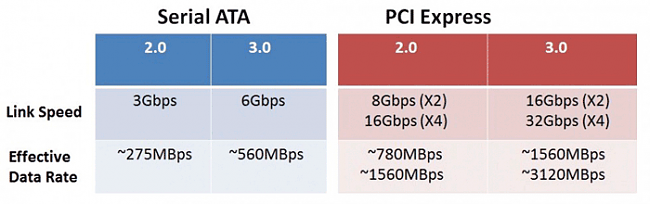 Click image for larger version.  Name:PCIe-vs-SATA-limit-ac-980x308.png Views:4 Size:36.7 KB ID:42368