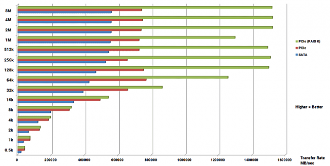 Click image for larger version.  Name:ATTO-SSD-Read-Bar-Graph.png Views:3 Size:11.0 KB ID:42370