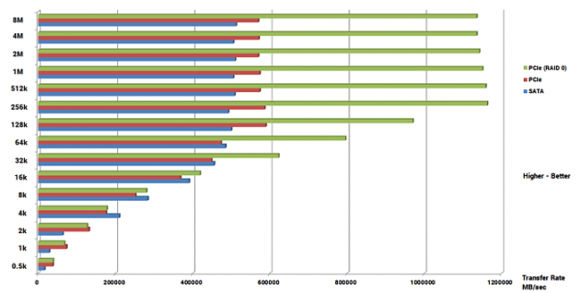 Click image for larger version.  Name:ATTO-SSD-Write-Bar-Graph.png Views:3 Size:8.7 KB ID:42371