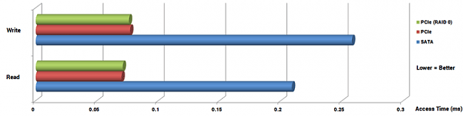 Click image for larger version.  Name:AS-SSD-Access-Time-Bar-Graph.png Views:0 Size:5.3 KB ID:42372