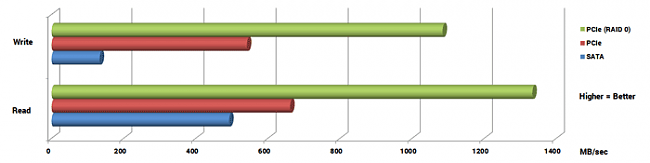 Click image for larger version.  Name:AS-SSD-Read-Write-Bar-Graph1.png Views:1 Size:5.5 KB ID:42373