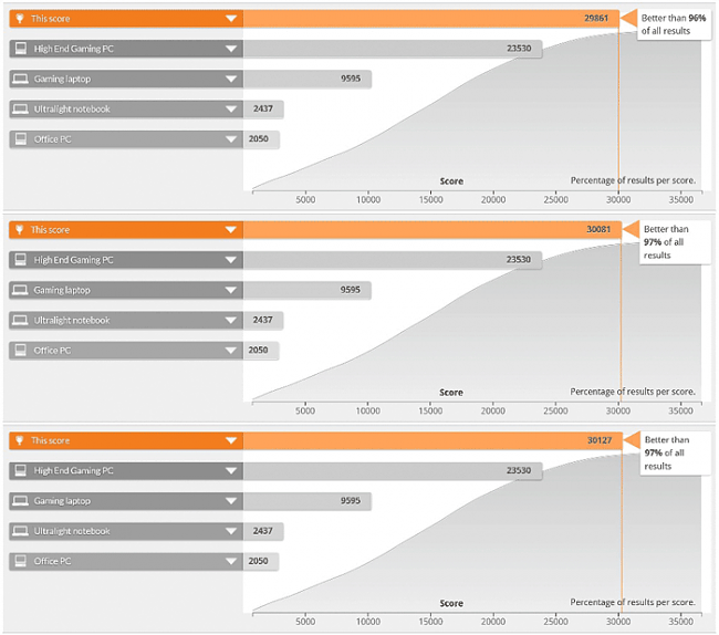 Click image for larger version.  Name:3DMark-Comparison.png Views:5 Size:73.1 KB ID:42376
