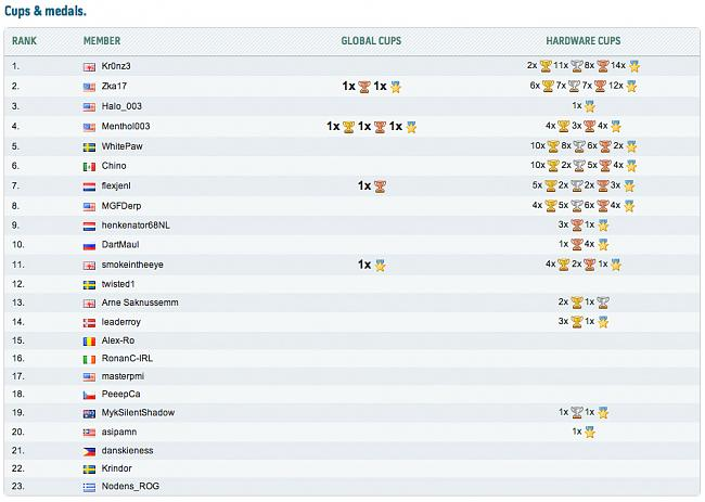 Click image for larger version.  Name:HWBOT Team Cups&Medals .jpg Views:1 Size:304.6 KB ID:20293