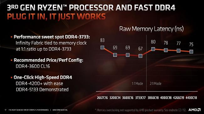 Click image for larger version.  Name:AMD-Ryzen-3000-DDR4-Memory-1030x579.jpg Views:0 Size:84.5 KB ID:85327