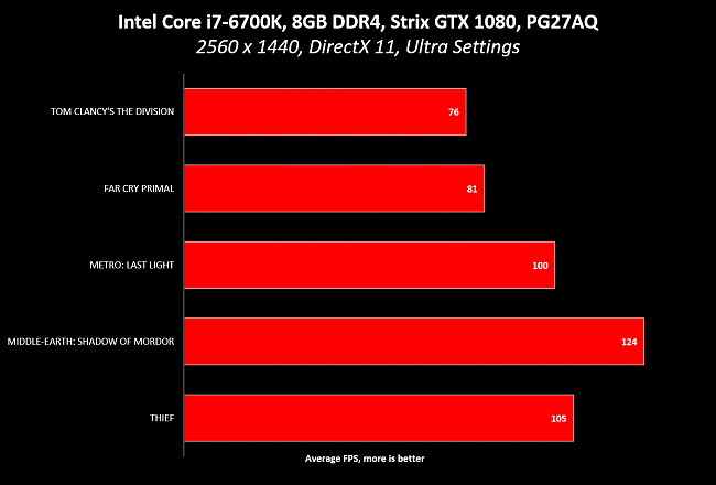 Click image for larger version.  Name:ASUS-PG27AQ-The-Best-4K-Gaming-Monitor-2.png Views:2 Size:23.2 KB ID:60983