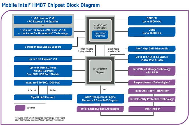 Click image for larger version.  Name:hm87-chipset-diagram-3x2.jpg Views:1 Size:174.6 KB ID:44786