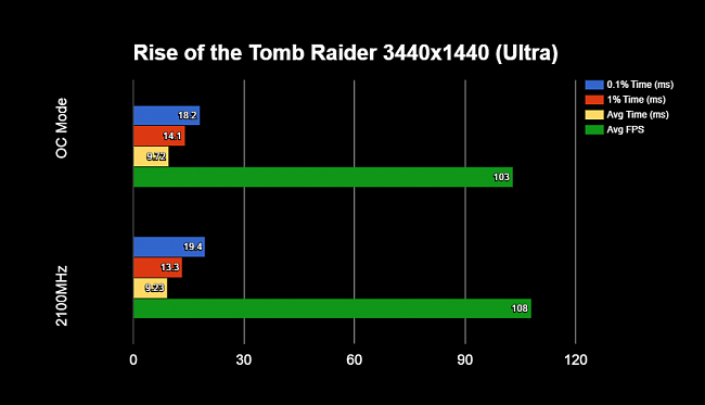Click image for larger version.  Name:Tomb Raider Frame Times.PNG Views:22 Size:26.0 KB ID:64904