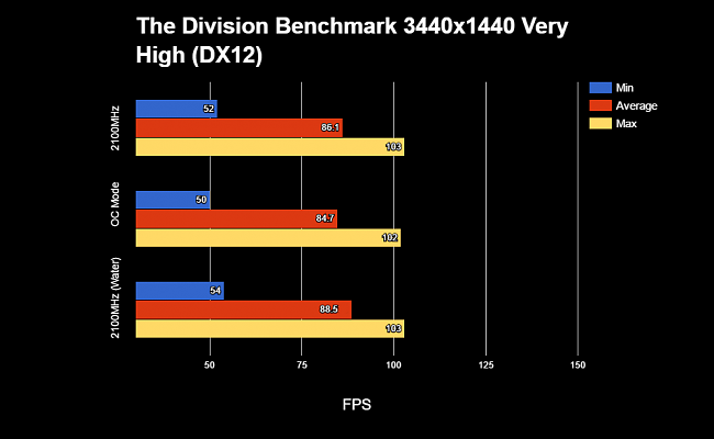 Click image for larger version.  Name:The Division AvgMaxMin Water.PNG Views:34 Size:34.0 KB ID:64878