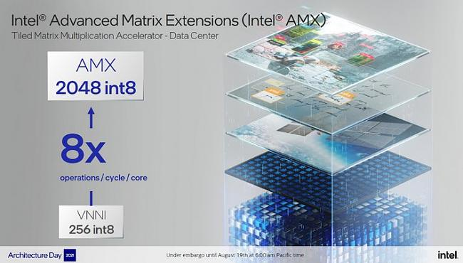Click image for larger version.  Name:small_sapphire-rapids-amx-extensions.jpg Views:2 Size:51.4 KB ID:89688