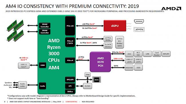 Click image for larger version.  Name:AMD-X570-Chipset-Block-Diagram.jpg Views:0 Size:187.6 KB ID:86229