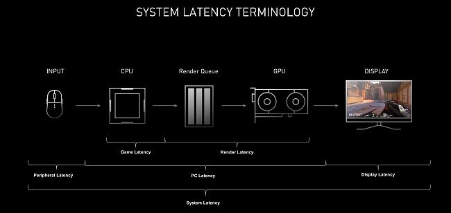 Click image for larger version.  Name:nvidia-reflex-end-to-end-system-latency-terminology.jpg Views:2 Size:159.4 KB ID:86412