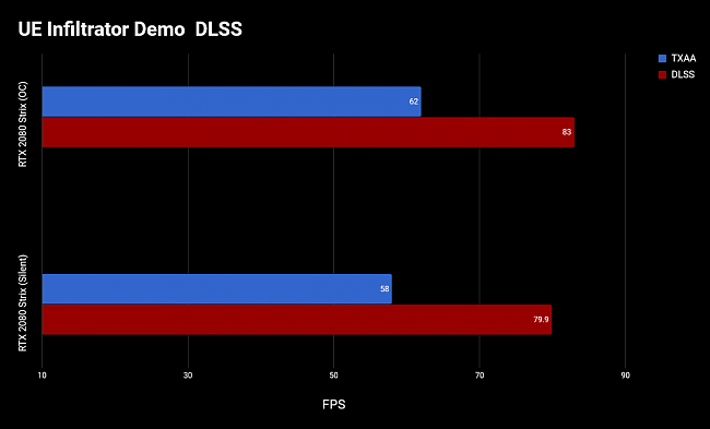 Click image for larger version.  Name:DLSS Bench.png Views:4 Size:20.7 KB ID:76708