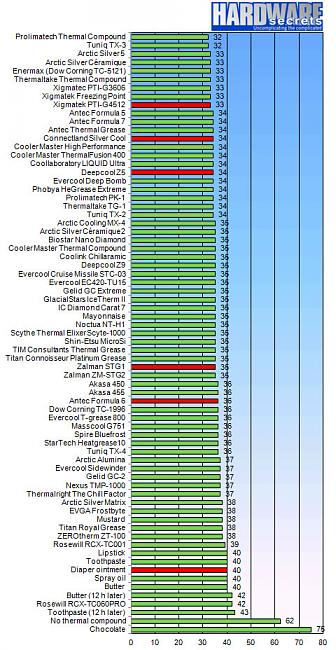 Click image for larger version.  Name:rbn_thermal_paste_chart_feb2012.jpg Views:7 Size:173.4 KB ID:21225