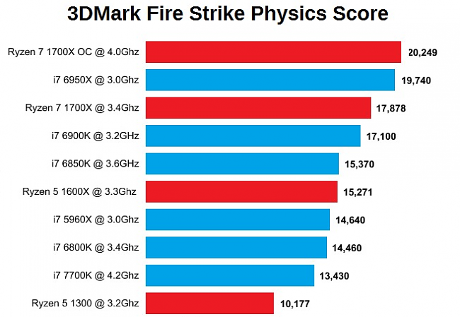 Click image for larger version.  Name:Ryzen 3D Mark scores.png Views:1 Size:93.0 KB ID:62680