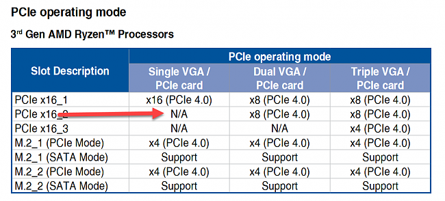 Click image for larger version.  Name:x570 PCIE.png Views:0 Size:124.0 KB ID:84524