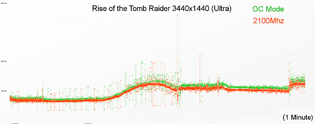 Click image for larger version.  Name:tomb raider frametimes.png Views:8 Size:66.8 KB ID:64898