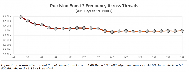 Click image for larger version.  Name:precision_boost-frequency-threads.png Views:0 Size:187.9 KB ID:81105