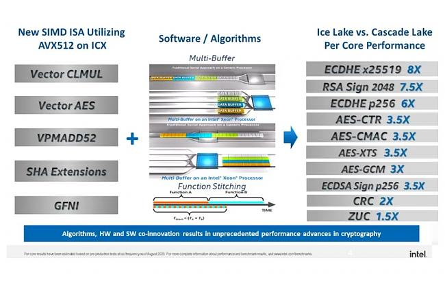 Click image for larger version.  Name:Intel-Ice-Lake-SP-004_videocardz.jpg Views:0 Size:140.2 KB ID:88844