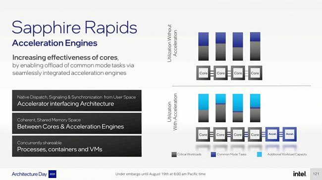 Click image for larger version.  Name:Intel-Architecture-Day-2021_Pressdeck_Final_EMBARGO-compressed-121-820x461.jpg Views:0 Size:49.4 KB ID:89697