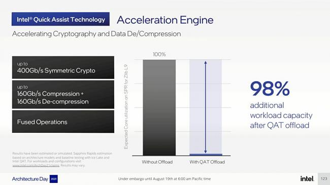 Click image for larger version.  Name:Intel-Architecture-Day-2021_Pressdeck_Final_EMBARGO-compressed-123-820x461.jpg Views:0 Size:40.9 KB ID:89699