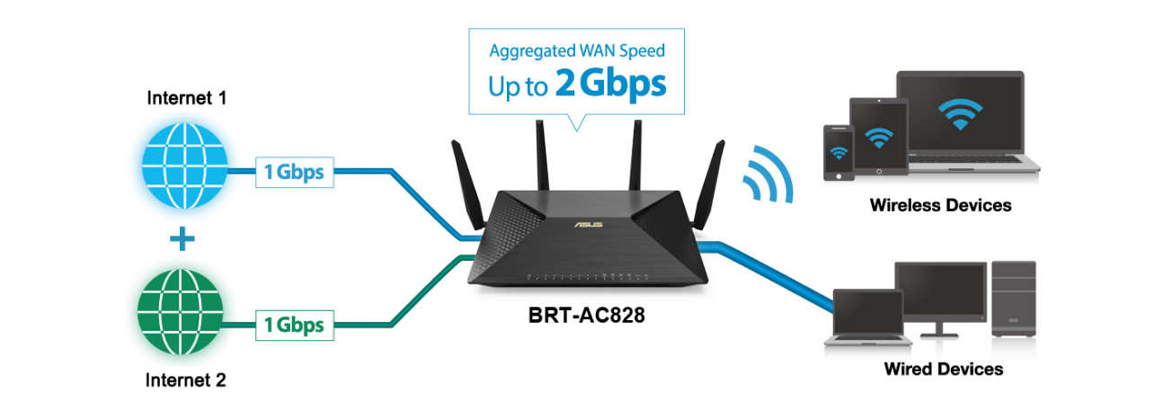 Dual wan routers reviews best router 2017 for Best home office vpn router