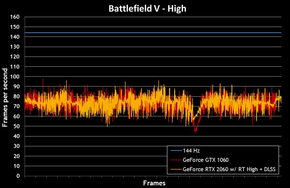 Mobile Melee: GTX versus RTX in the ROG Strix Scar II | ROG