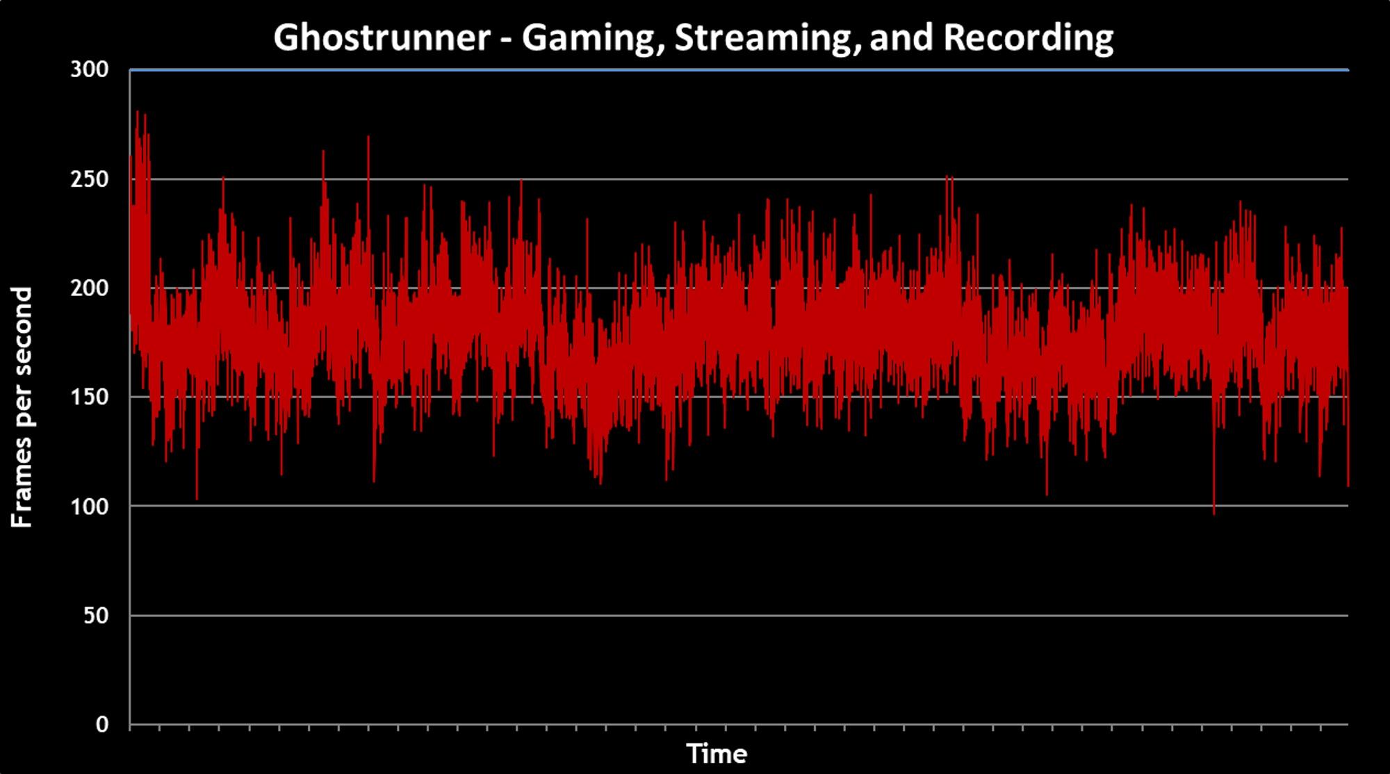 ghostrunner +s +r