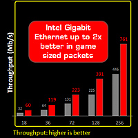 GameFirst III and Intel Gigabit Ethernet