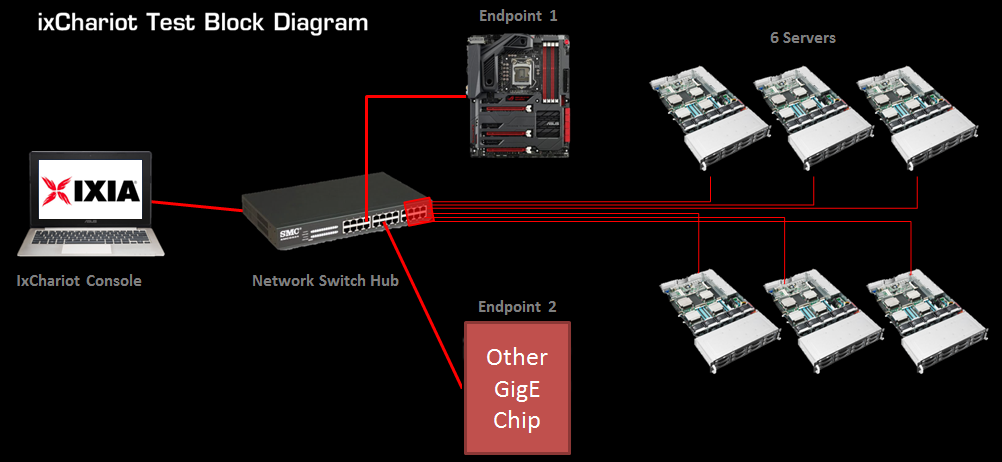 Tried And Tested: Why Intel Ethernet Is Still Better For