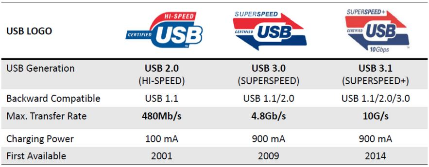 Technical insight asus usb 3 1 technology republic of - Is usb 3 0 compatible with a usb 2 0 port ...